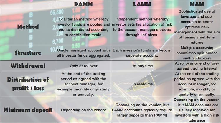 PAM , LAM ve MAM Karşılaştırma